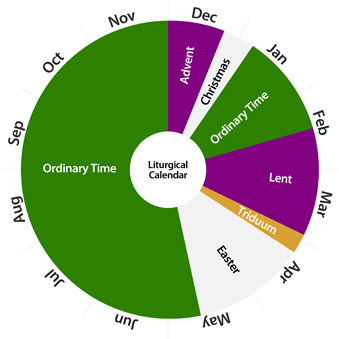 the liturgical calendar allows us to celebrate christ throughout the year it begins every year during the month of november on the first sunday of advent